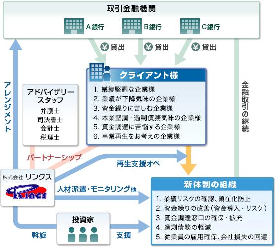 図:事業再生の流れ