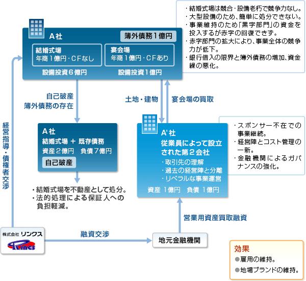 事例01-スキーム図
