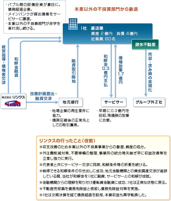 事例09-スキーム図