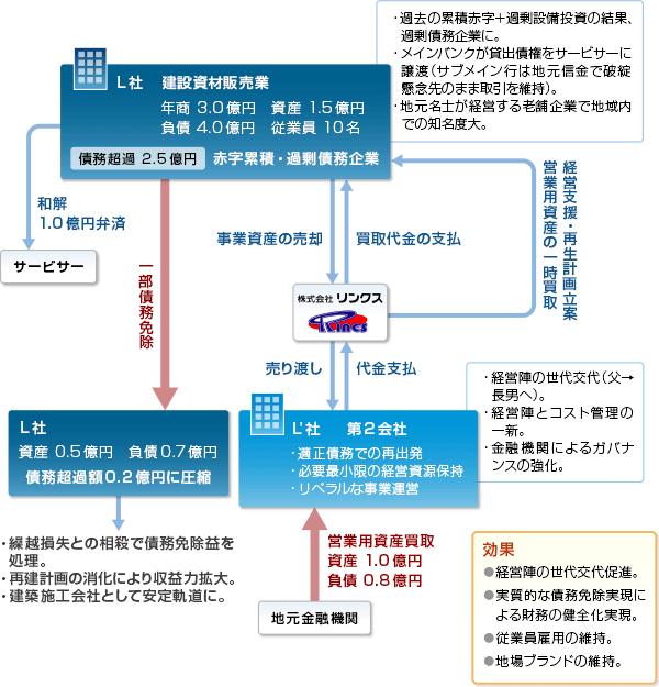 事例12-スキーム図
