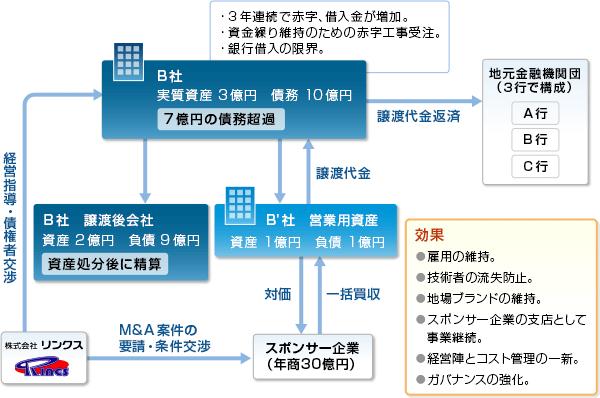 事例02-スキーム図