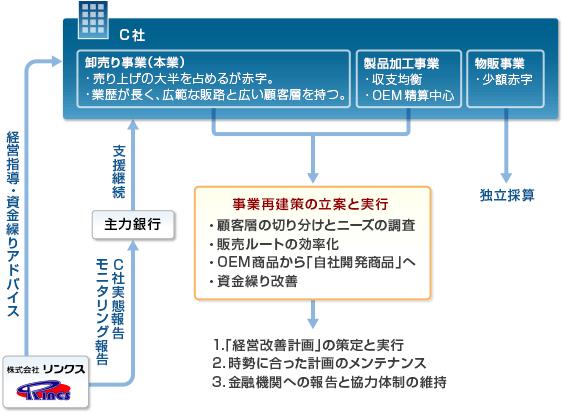 事例03-スキーム図