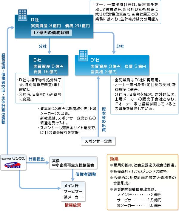 事例04-スキーム図