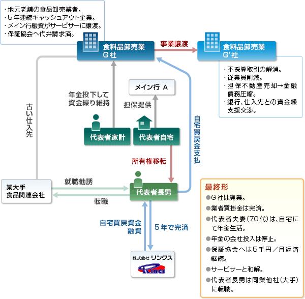 事例07-スキーム図