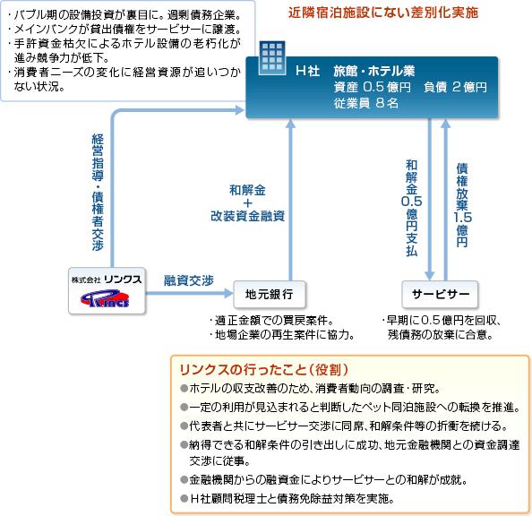 事例08-スキーム図
